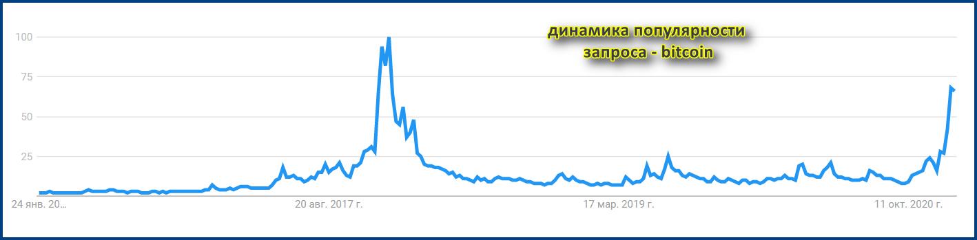 Частота запросов биткоин